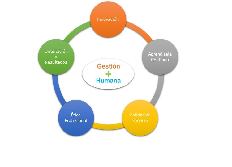 Gestión más Humana